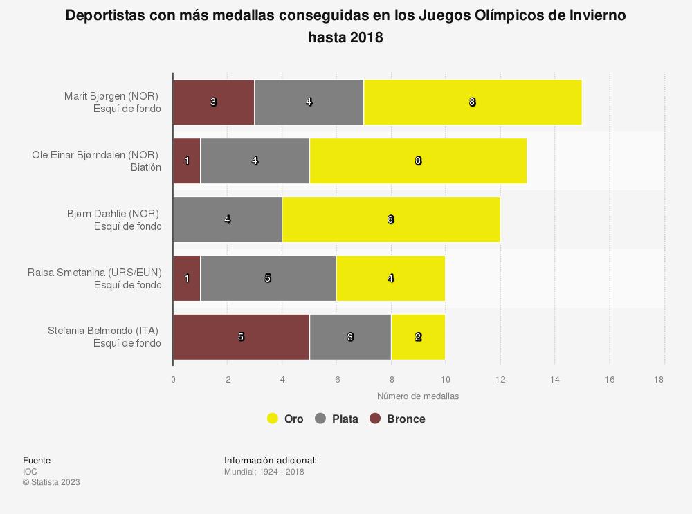 Estadística: Deportistas con más medallas conseguidas en los Juegos Olímpicos de Invierno hasta 2018 | Statista