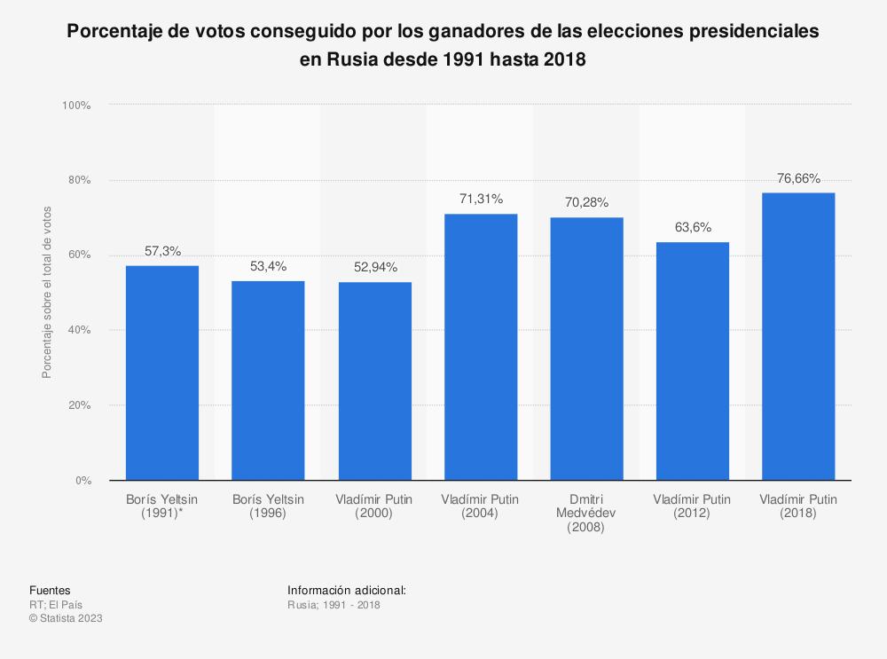 Estadística: Porcentaje de votos conseguido por los ganadores de las elecciones presidenciales en Rusia desde 1991 hasta 2018 | Statista