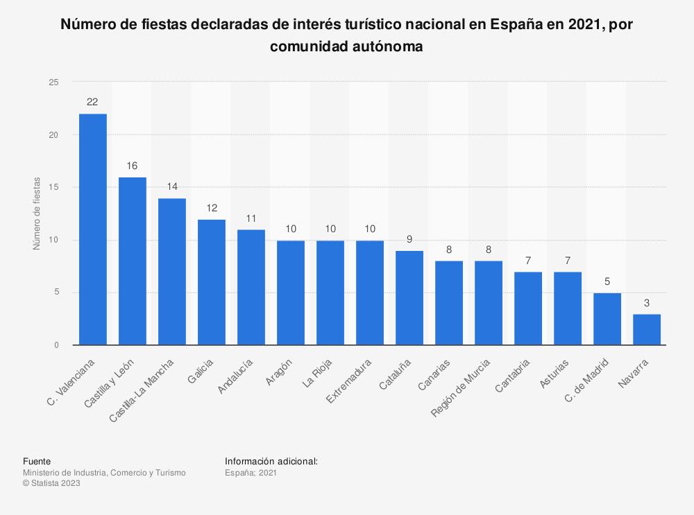 Estadística: Número de fiestas declaradas de interés turístico nacional en España en 2018, por comunidad autónoma | Statista