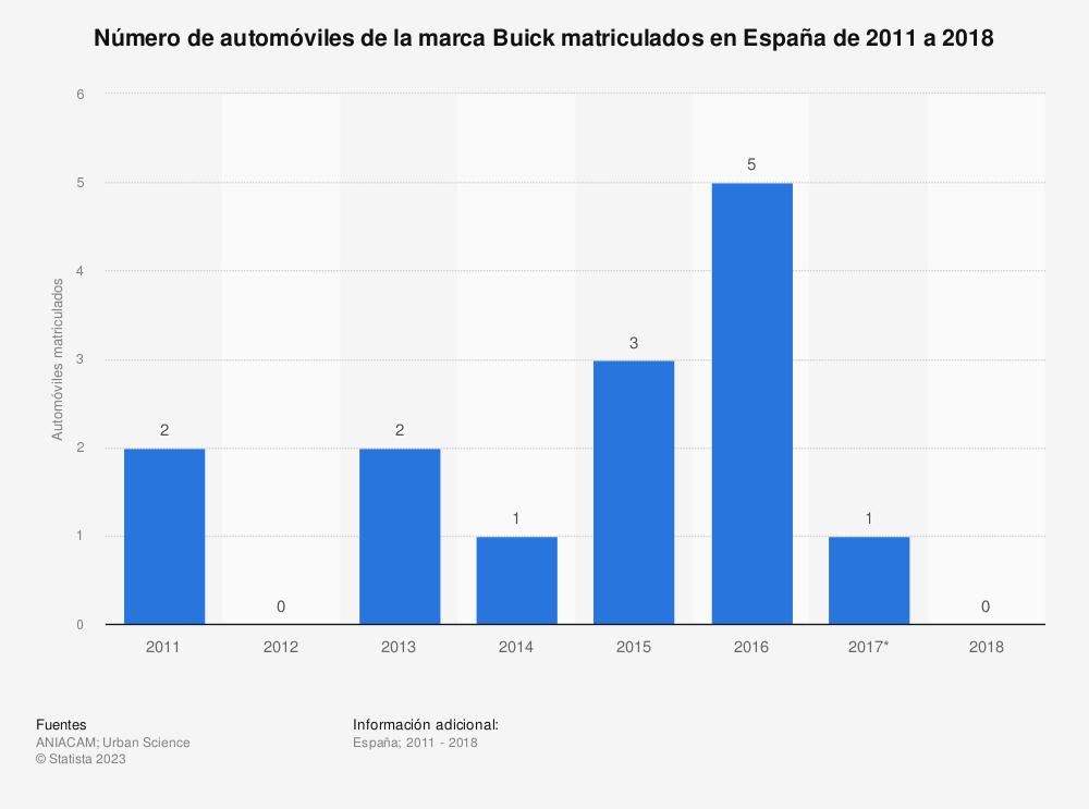 Estadística: Número de automóviles de la marca Buick matriculados en España de 2011 a 2018 | Statista
