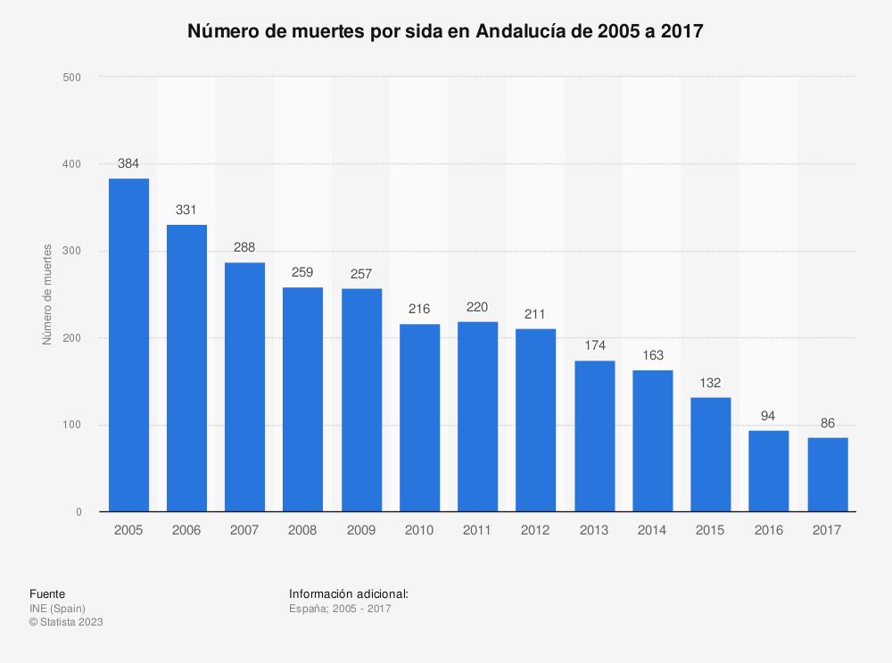 Estadística: Número de muertes por sida en Andalucía de 2005 a 2017 | Statista