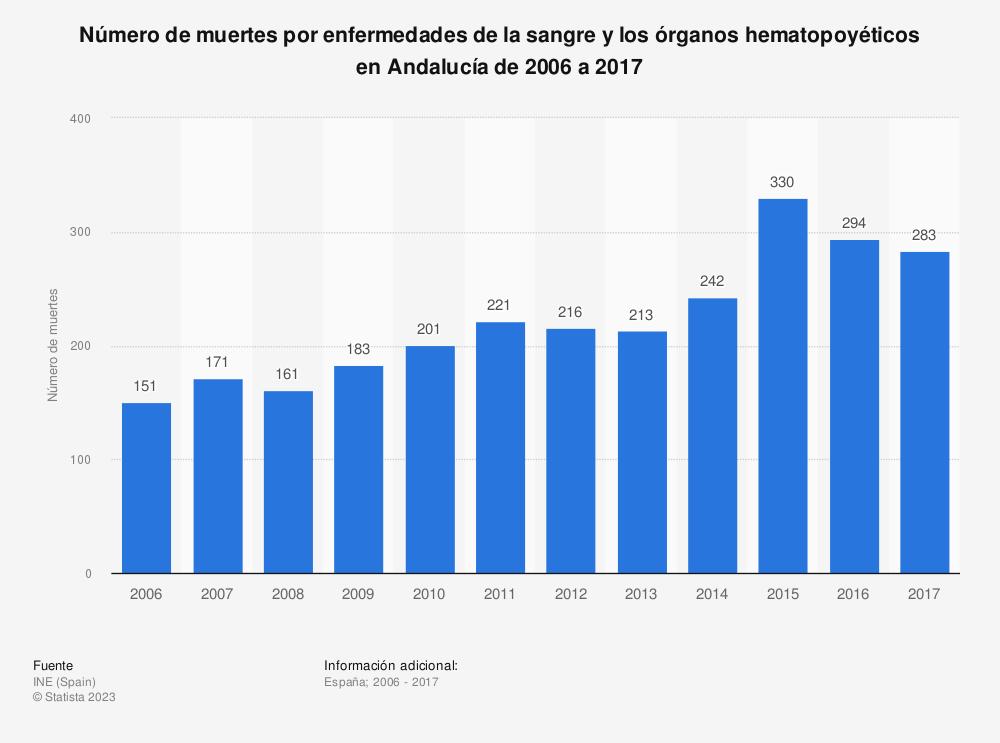 Estadística: Número de muertes por enfermedades de la sangre y los órganos hematopoyéticos en Andalucía de 2006 a 2017 | Statista