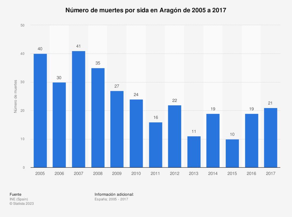 Estadística: Número de muertes por sida en Aragón de 2005 a 2017 | Statista