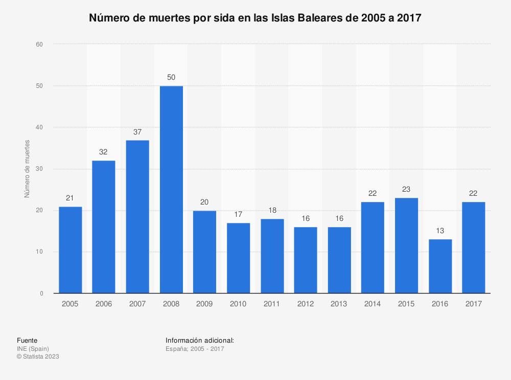Estadística: Número de muertes por sida en las Islas Baleares de 2005 a 2017 | Statista