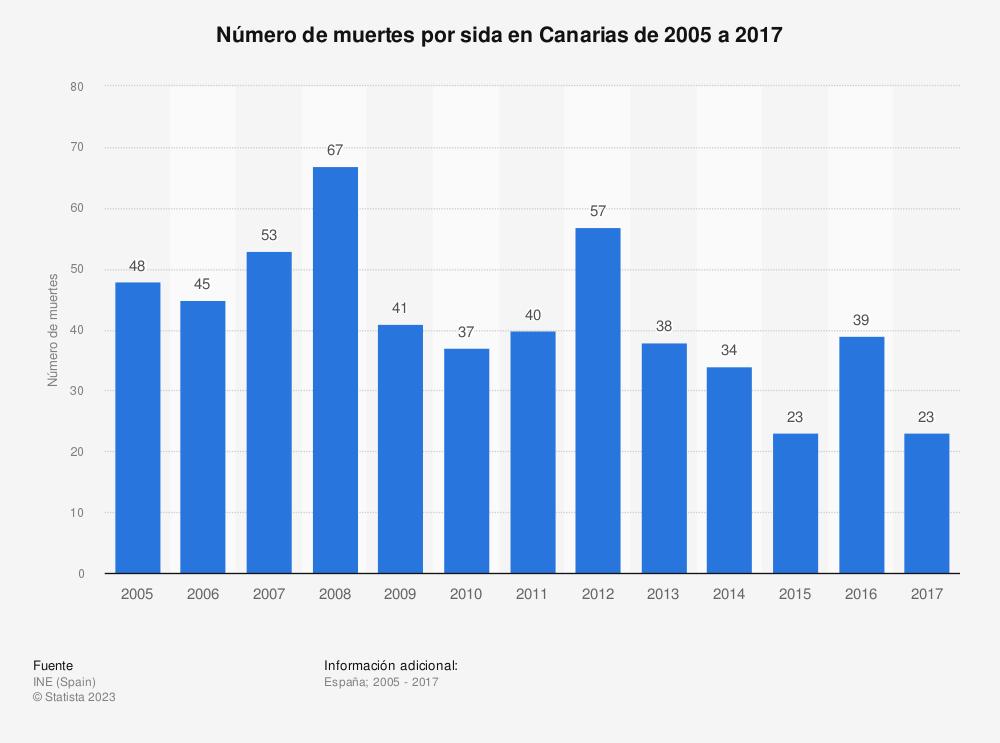 Estadística: Número de muertes por sida en Canarias de 2005 a 2017 | Statista