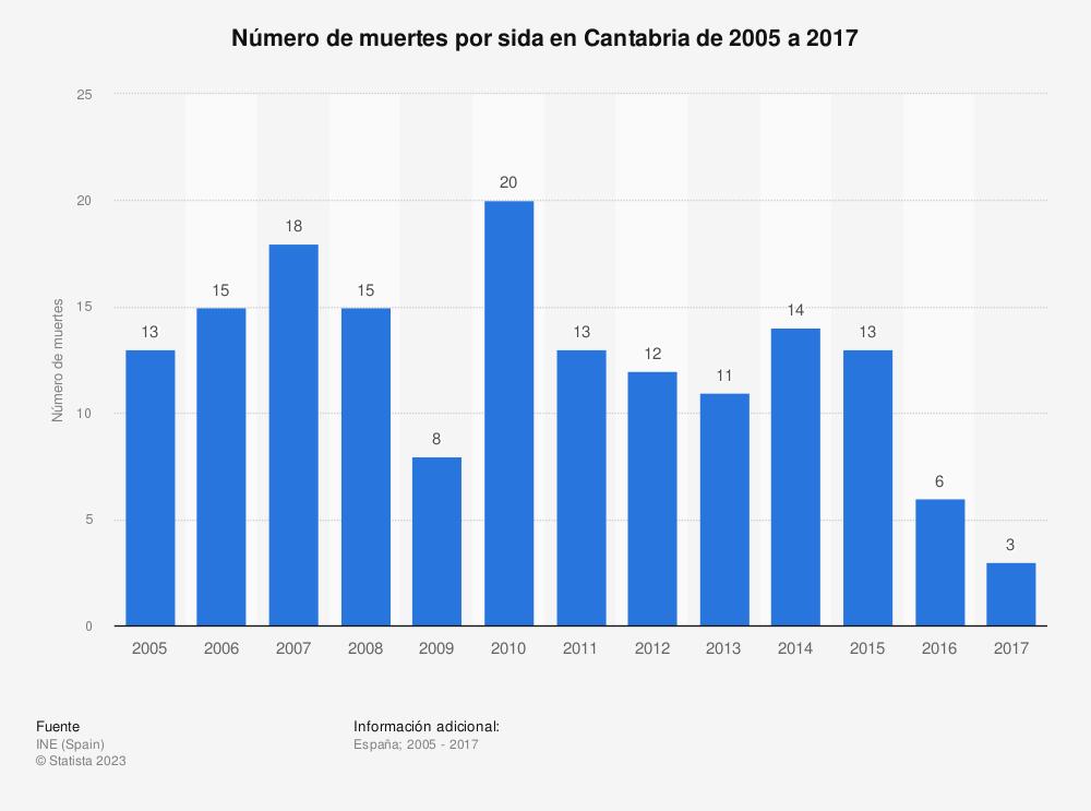 Estadística: Número de muertes por sida en Cantabria de 2005 a 2017 | Statista