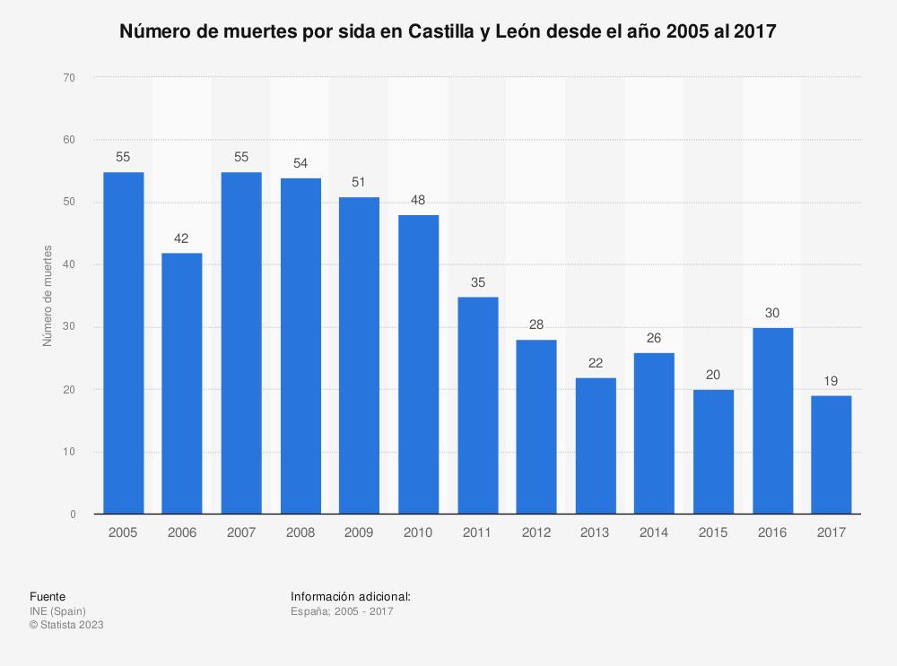 Estadística: Número de muertes por sida en Castilla y León desde el año 2005 al 2017 | Statista
