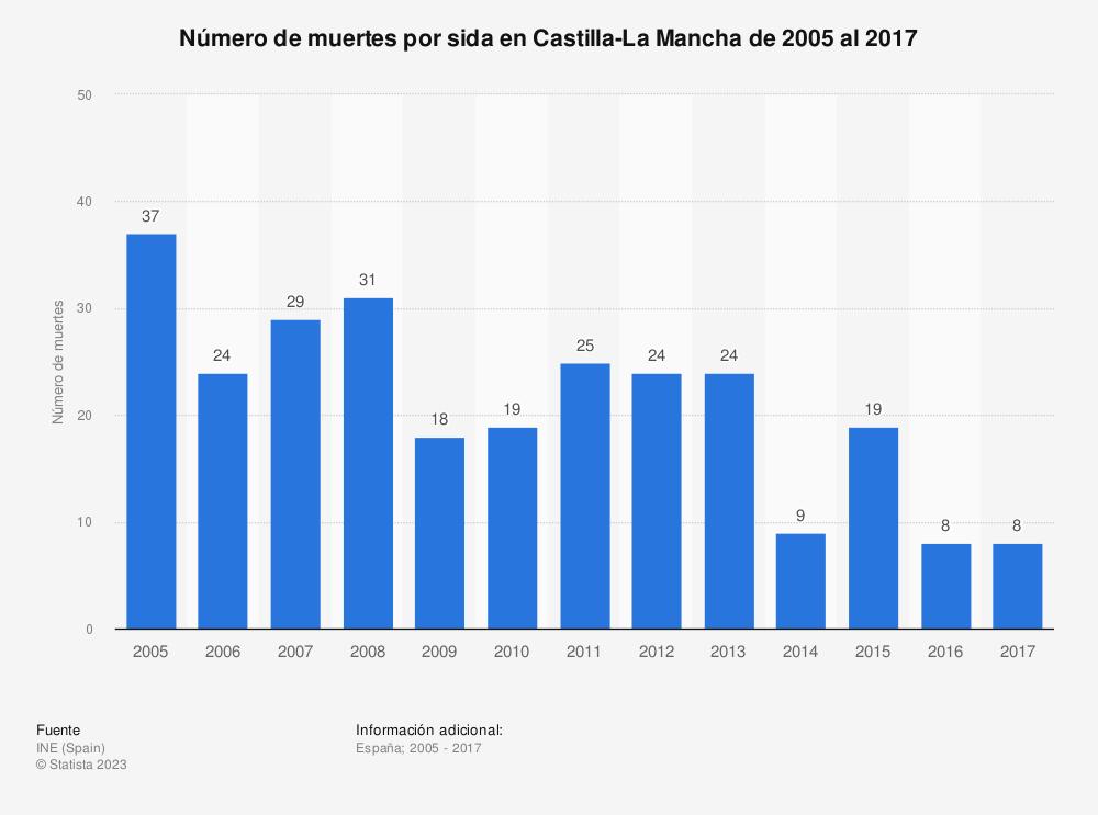 Estadística: Número de muertes por sida en Castilla-La Mancha de 2005 al 2017 | Statista