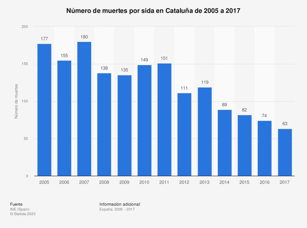 Estadística: Número de muertes por sida en Cataluña de 2005 a 2017 | Statista