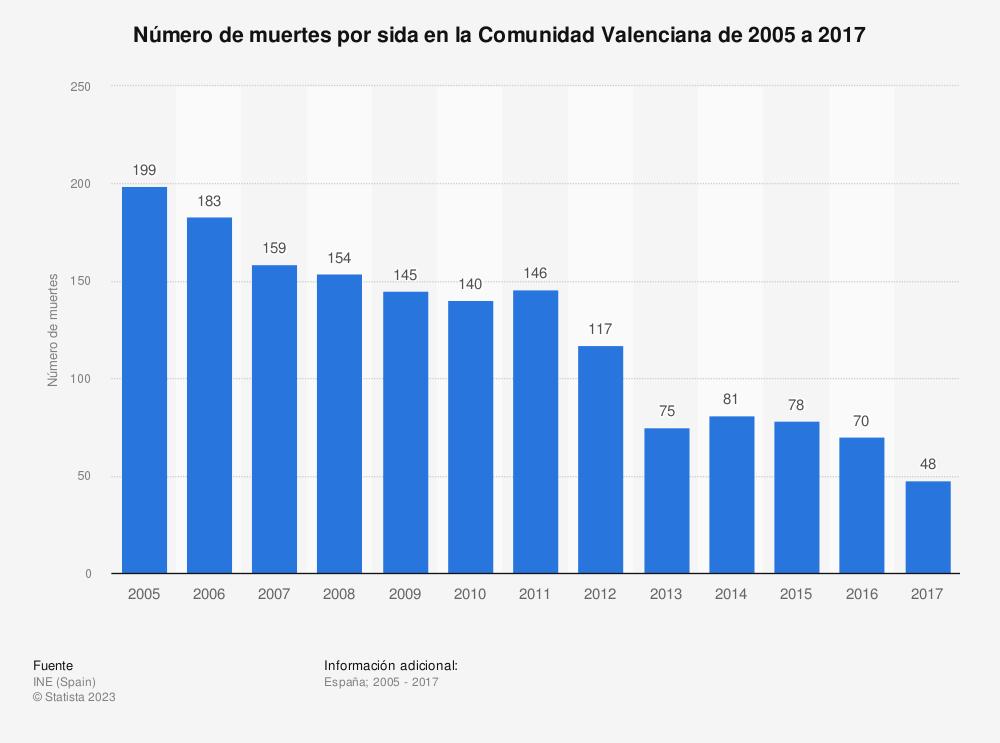 Estadística: Número de muertes por sida en la Comunidad Valenciana de 2005 a 2017 | Statista