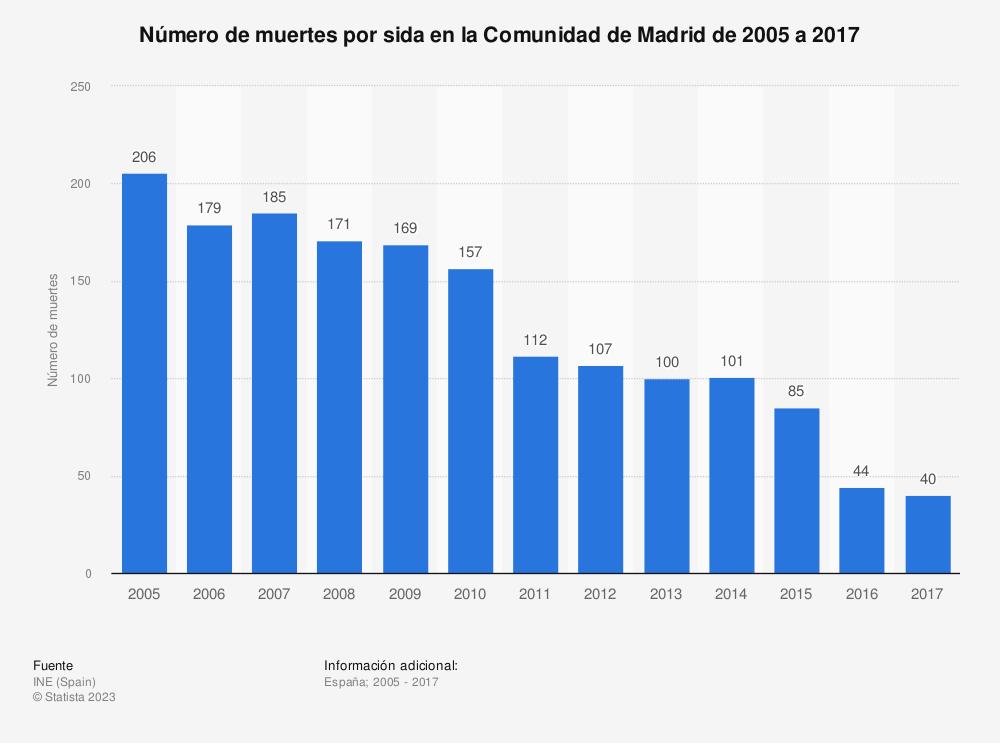 Estadística: Número de muertes por sida en la Comunidad de Madrid de 2005 a 2017 | Statista
