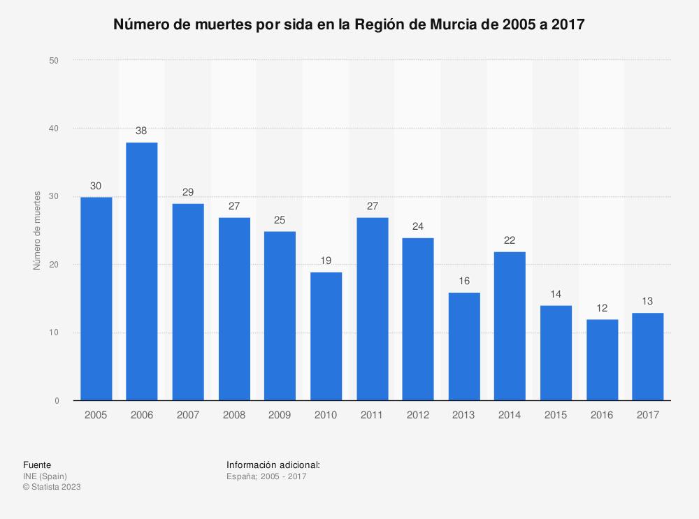 Estadística: Número de muertes por sida en la Región de Murcia de 2005 a 2017 | Statista