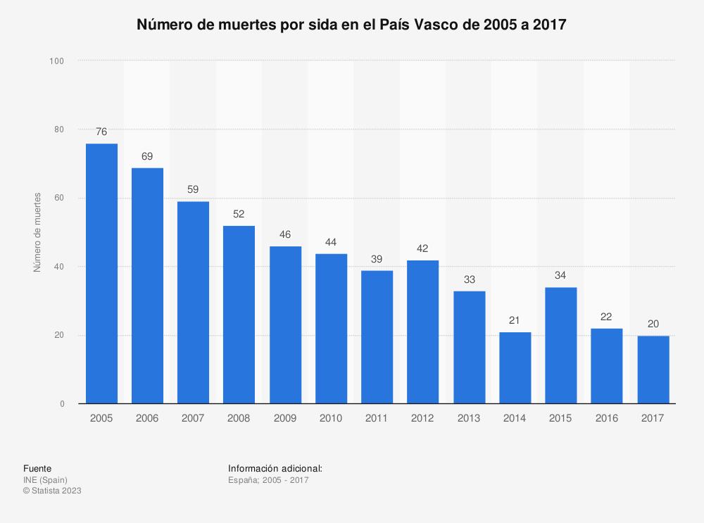 Estadística: Número de muertes por sida en el País Vasco de 2005 a 2017 | Statista