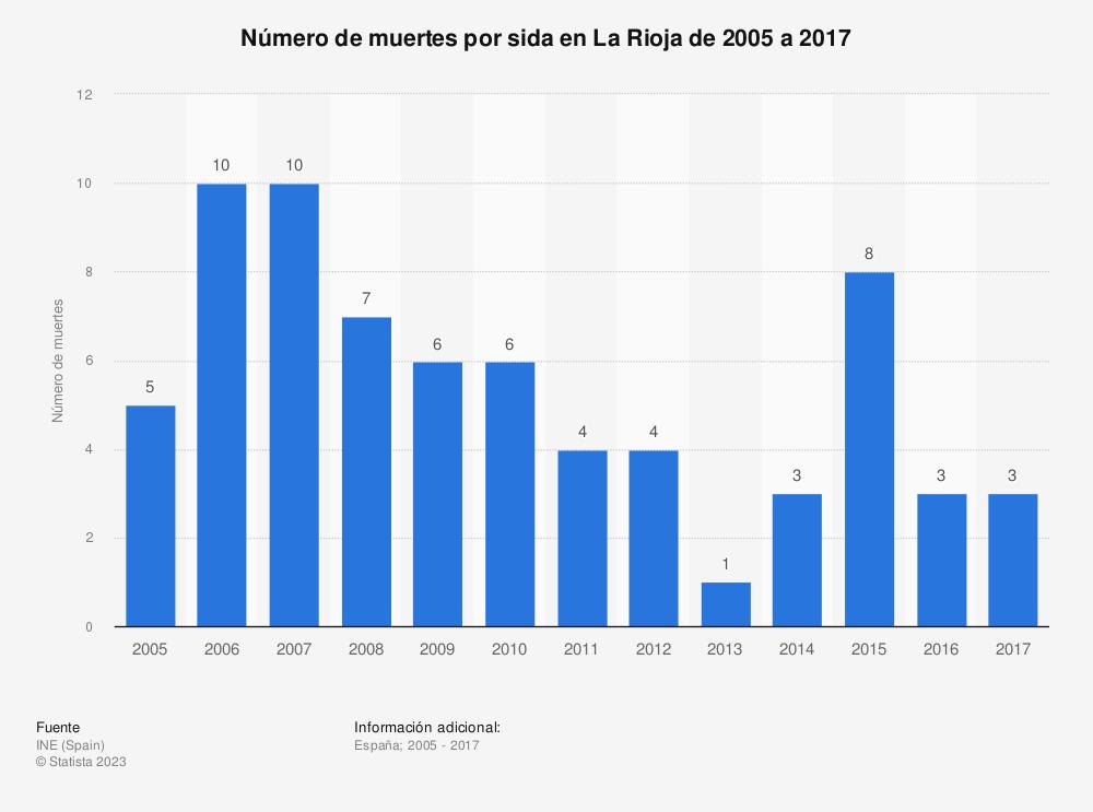 Estadística: Número de muertes por sida en La Rioja de 2005 a 2017 | Statista