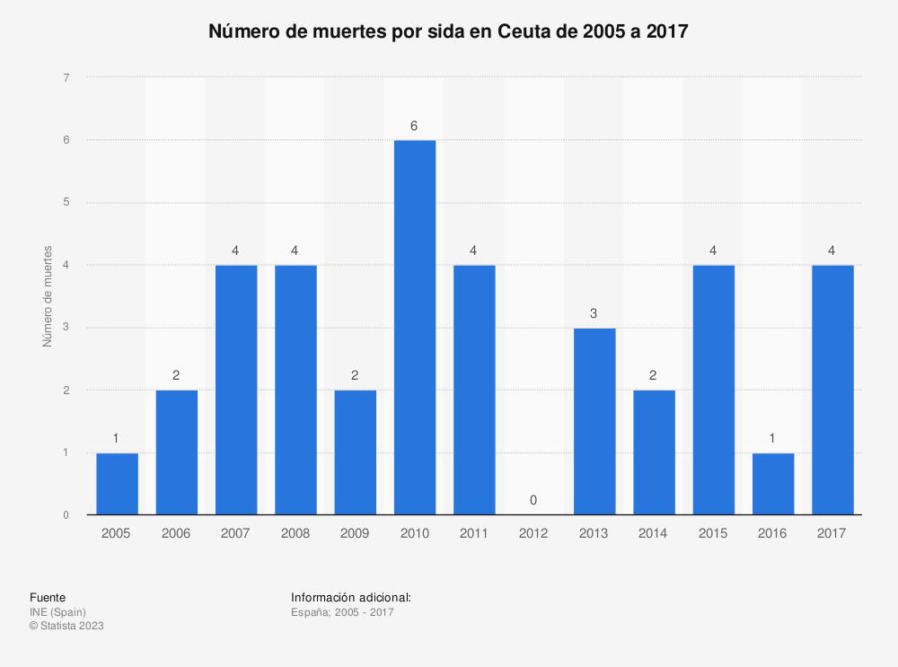 Estadística: Número de muertes por sida en Ceuta de 2005 a 2017 | Statista