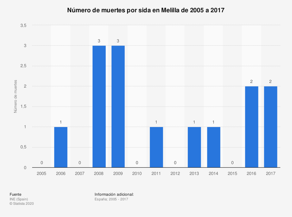 Estadística: Número de muertes por sida en Melilla de 2005 a 2017 | Statista