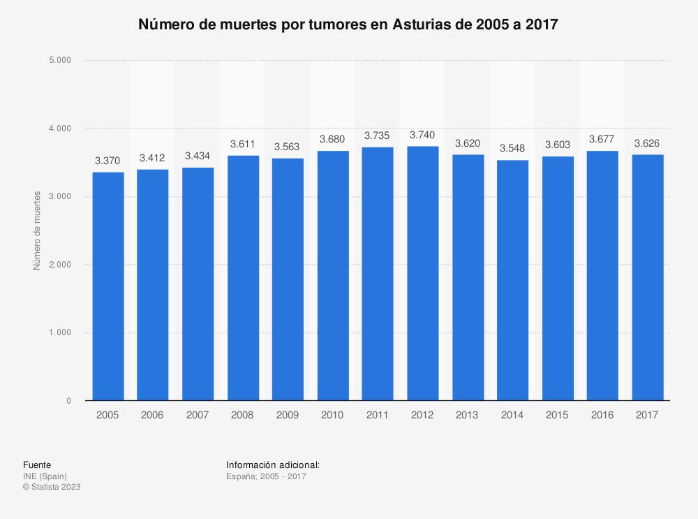 Estadística: Número de muertes por tumores en Asturias de 2005 a 2017 | Statista