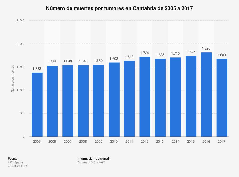 Estadística: Número de muertes por tumores en Cantabria de 2005 a 2017 | Statista
