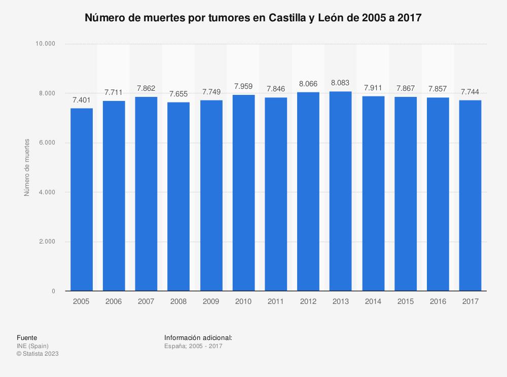 Estadística: Número de muertes por tumores en Castilla y León de 2005 a 2017 | Statista