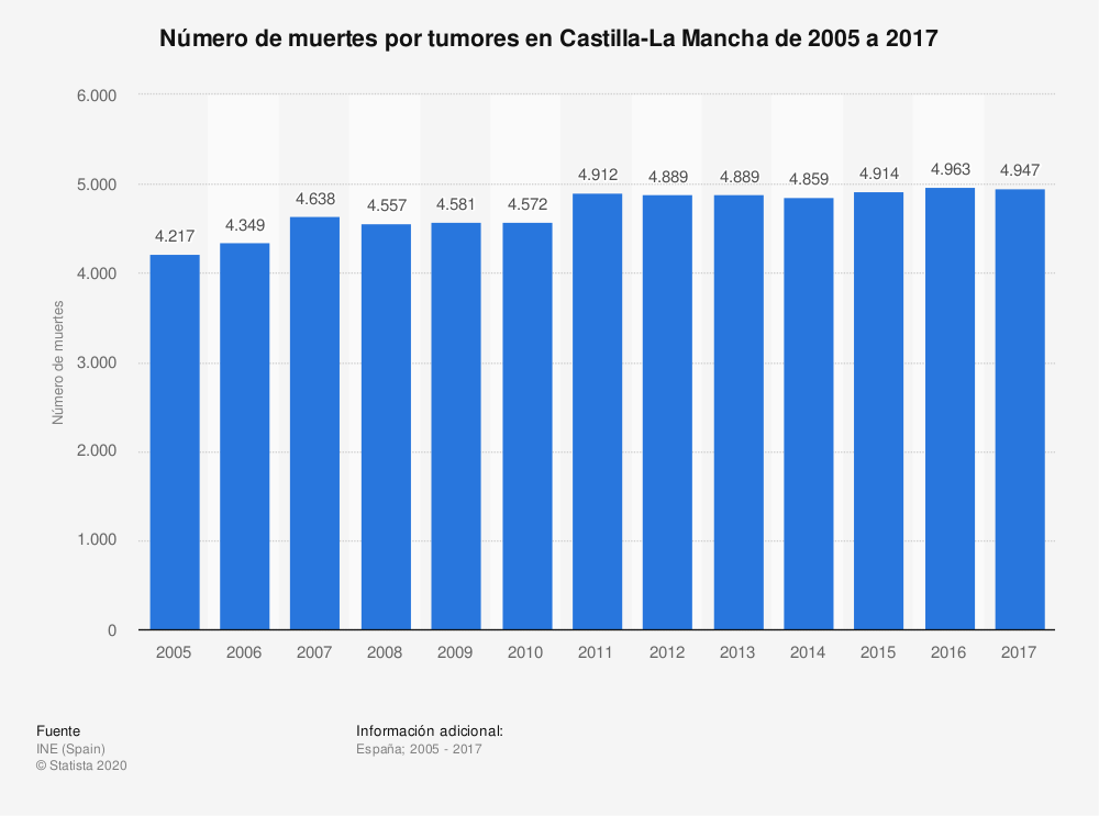 Estadística: Número de muertes por tumores en Castilla-La Mancha de 2005 a 2017 | Statista