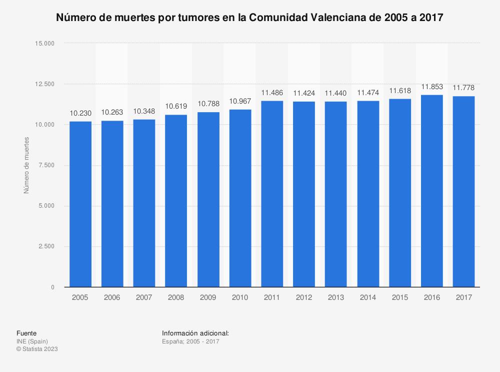 Estadística: Número de muertes por tumores en la Comunidad Valenciana de 2005 a 2017 | Statista