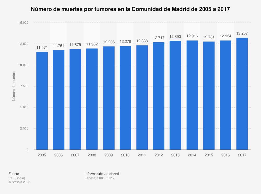 Estadística: Número de muertes por tumores en la Comunidad de Madrid de 2005 a 2017 | Statista