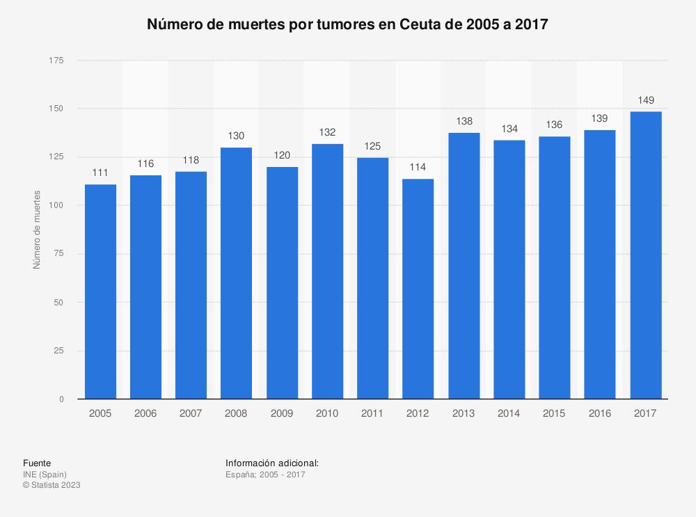 Estadística: Número de muertes por tumores en Ceuta de 2005 a 2017 | Statista