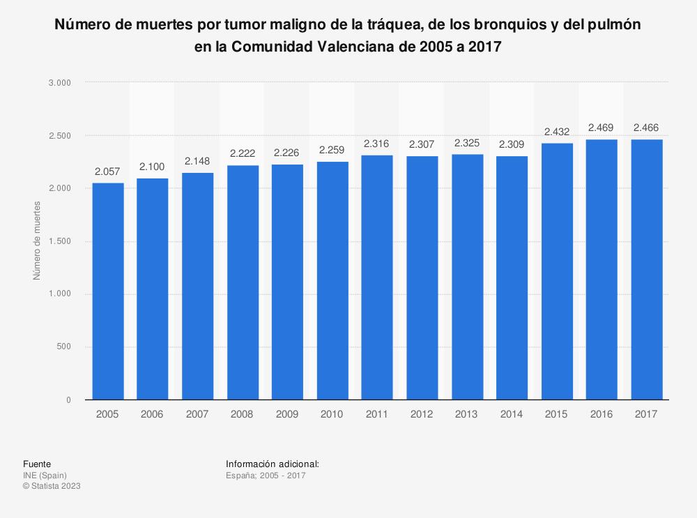 Estadística: Número de muertes por tumor maligno de la tráquea, de los bronquios y del pulmón en la Comunidad Valenciana de 2005 a 2017 | Statista