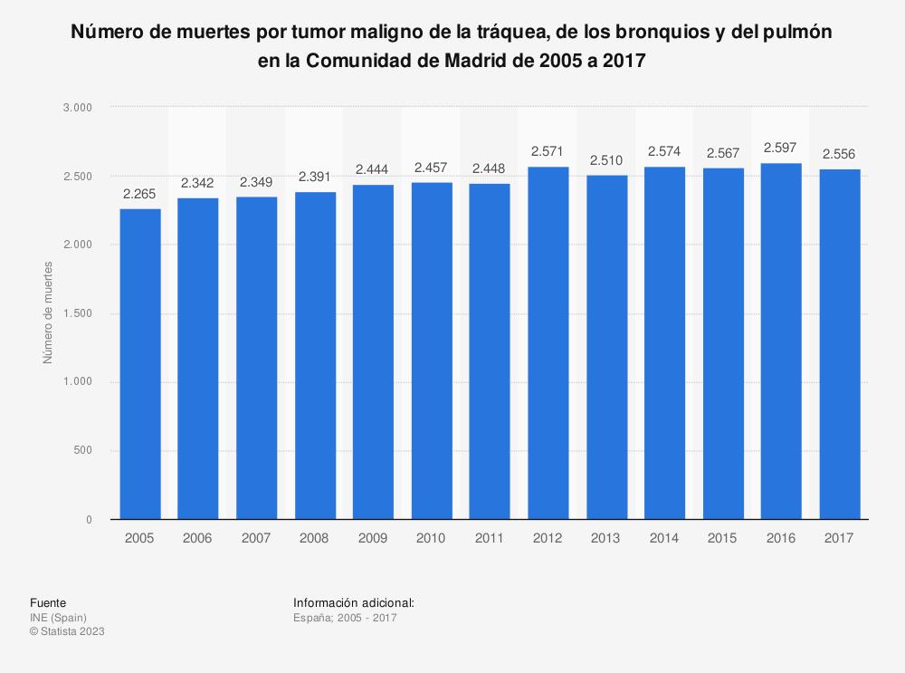 Estadística: Número de muertes por tumor maligno de la tráquea, de los bronquios y del pulmón en la Comunidad de Madrid de 2005 a 2017 | Statista