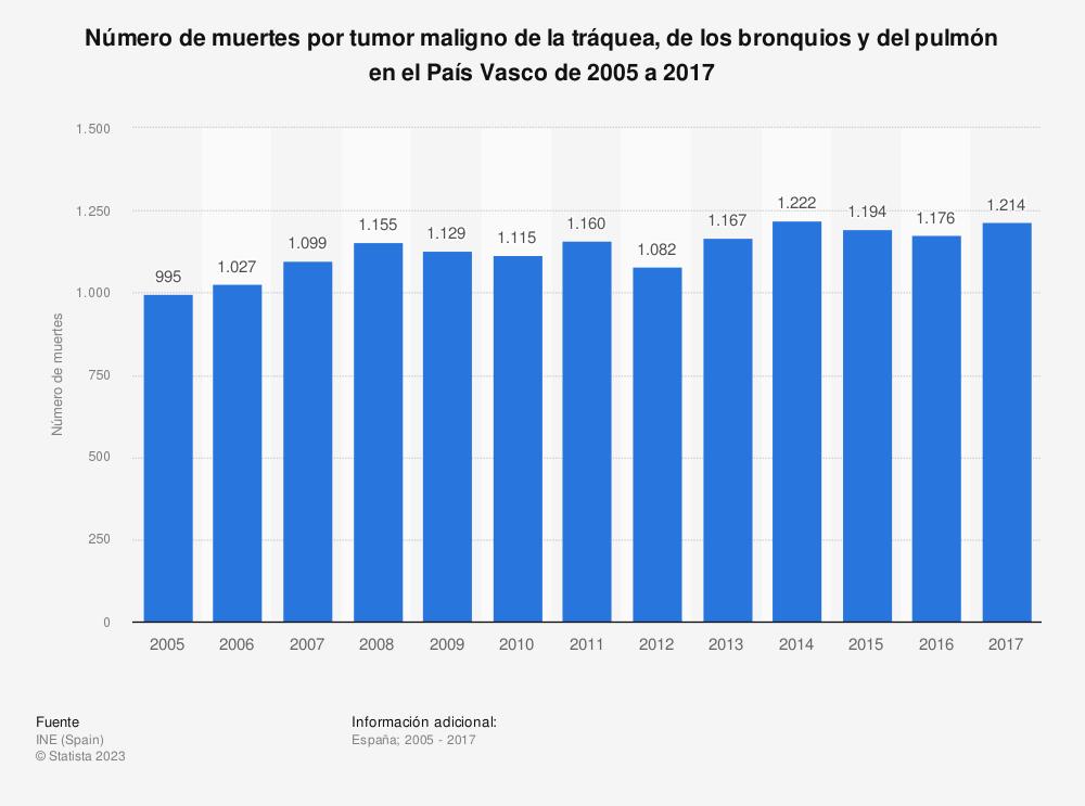 Estadística: Número de muertes por tumor maligno de la tráquea, de los bronquios y del pulmón en el País Vasco de 2005 a 2017 | Statista
