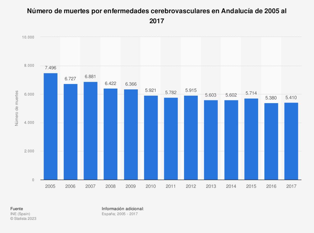 Estadística: Número de muertes por enfermedades cerebrovasculares en Andalucía de 2005 al 2017 | Statista