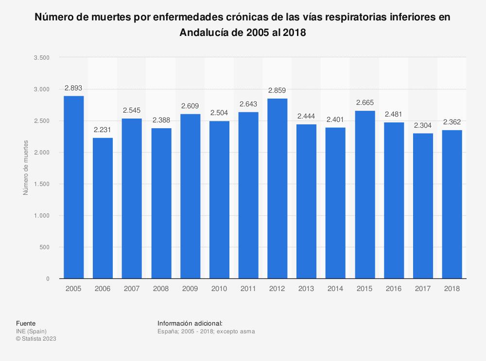 Estadística: Número de muertes por enfermedades crónicas de las vías respiratorias inferiores en Andalucía de 2005 al 2017 | Statista