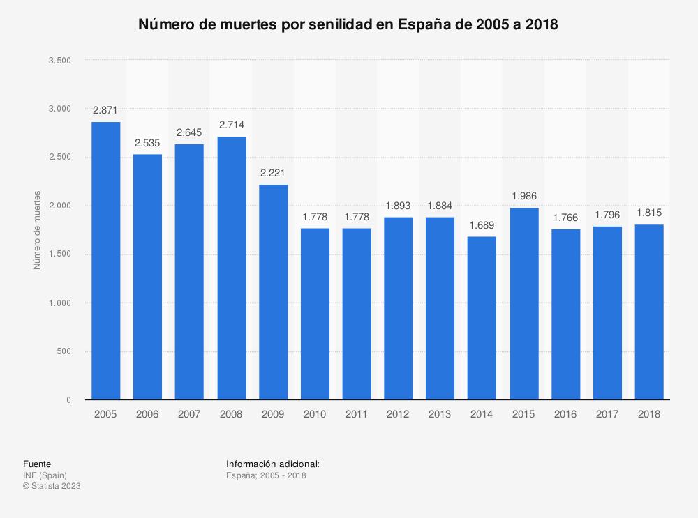 Estadística: Evolución anual del número de muertes por senilidad en España de 2005 a 2016 | Statista