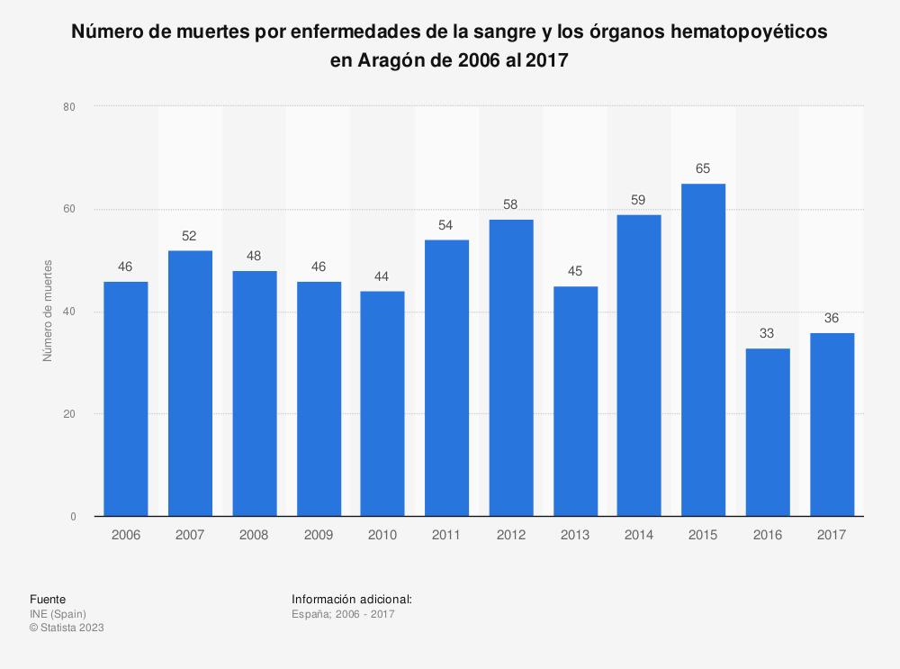 Estadística: Número de muertes por enfermedades de la sangre y los órganos hematopoyéticos en Aragón de 2006 al 2017 | Statista
