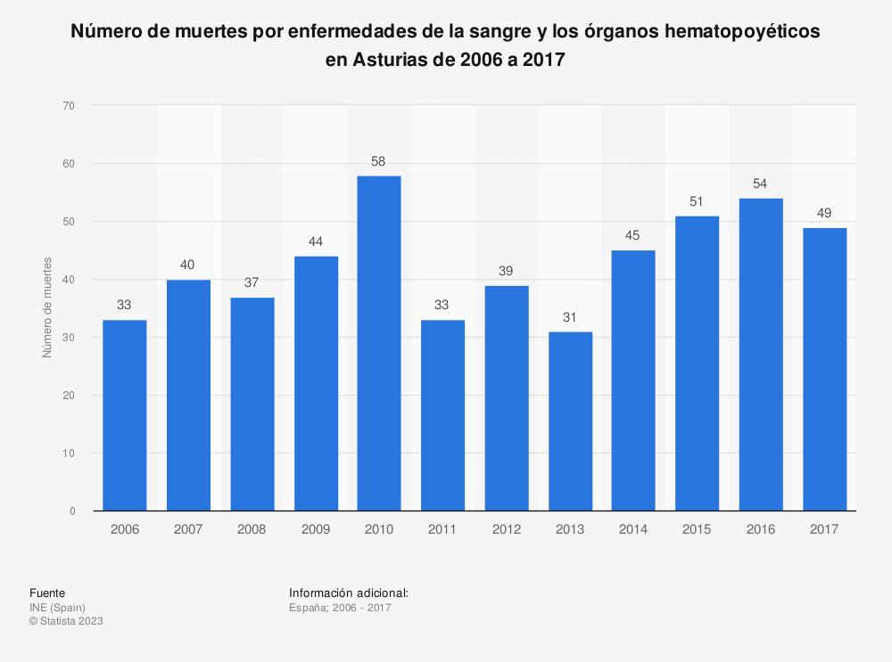 Estadística: Número de muertes por enfermedades de la sangre y los órganos hematopoyéticos en Asturias de 2006 a 2017 | Statista