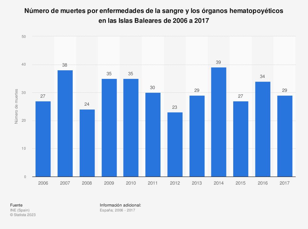Estadística: Número de muertes por enfermedades de la sangre y los órganos hematopoyéticos en las Islas Baleares de 2006 a 2017 | Statista