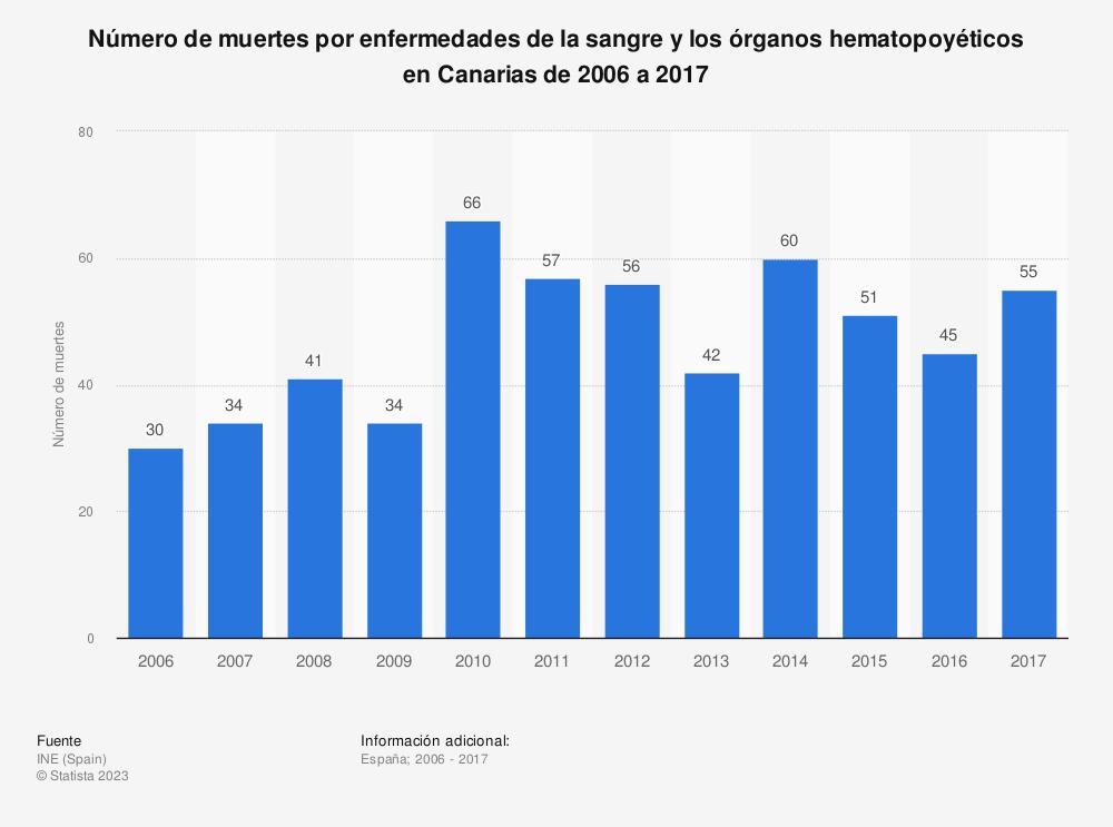 Estadística: Número de muertes por enfermedades de la sangre y los órganos hematopoyéticos en Canarias de 2006 a 2017 | Statista