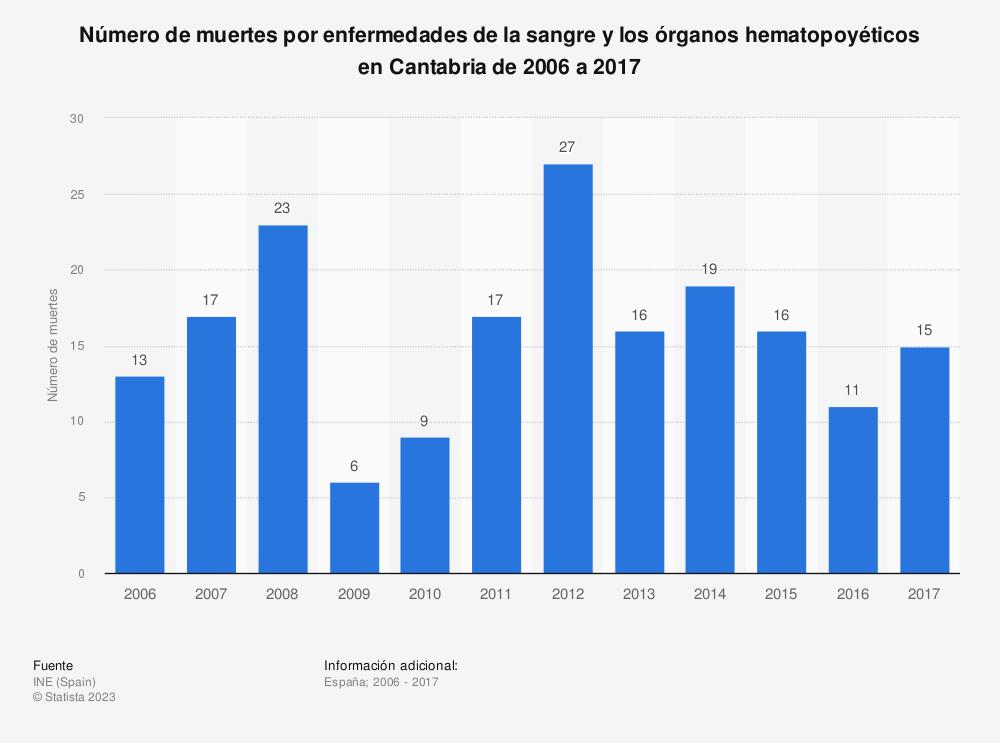 Estadística: Número de muertes por enfermedades de la sangre y los órganos hematopoyéticos en Cantabria de 2006 a 2017 | Statista