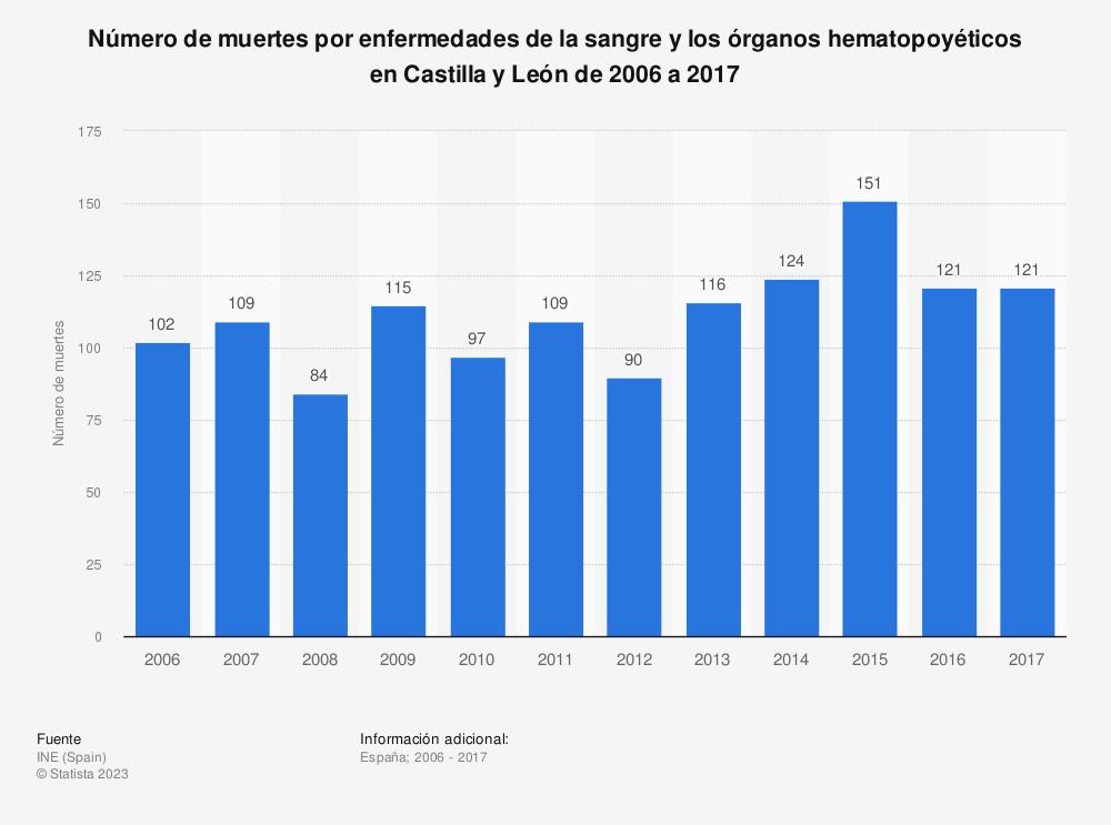 Estadística: Número de muertes por enfermedades de la sangre y los órganos hematopoyéticos en Castilla y León de 2006 a 2017 | Statista