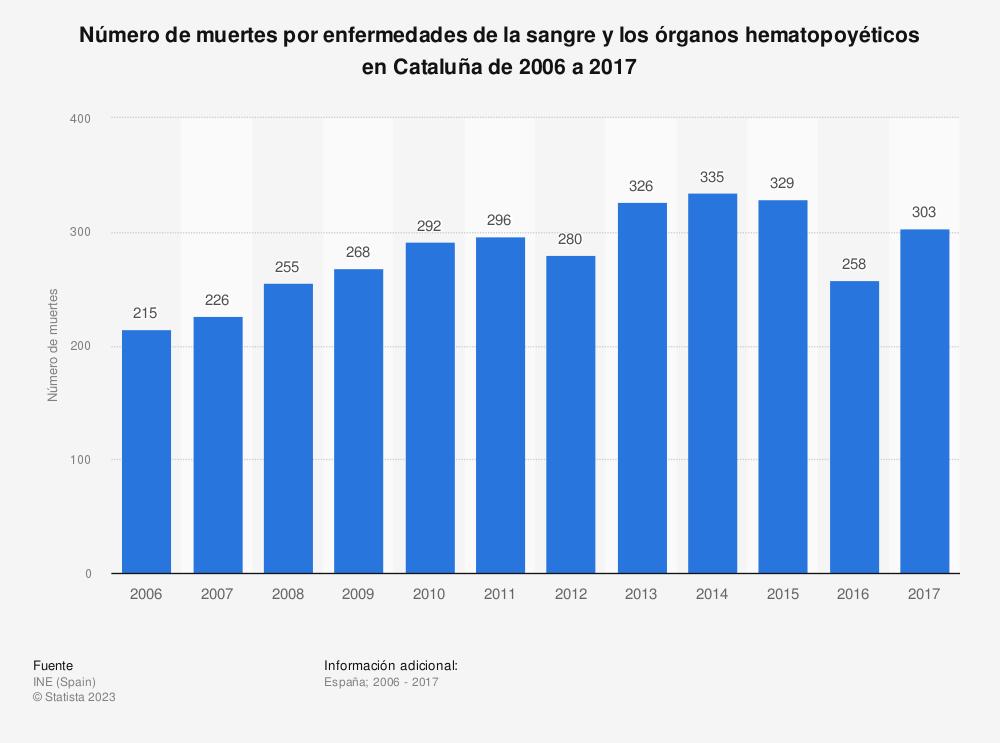 Estadística: Número de muertes por enfermedades de la sangre y los órganos hematopoyéticos en Cataluña de 2006 a 2017 | Statista