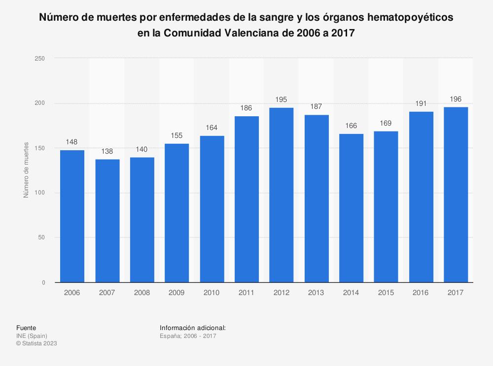 Estadística: Número de muertes por enfermedades de la sangre y los órganos hematopoyéticos en la Comunidad Valenciana de 2006 a 2017 | Statista