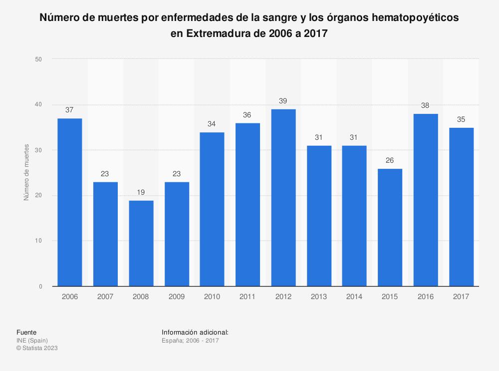 Estadística: Número de muertes por enfermedades de la sangre y los órganos hematopoyéticos en Extremadura de 2006 a 2017 | Statista