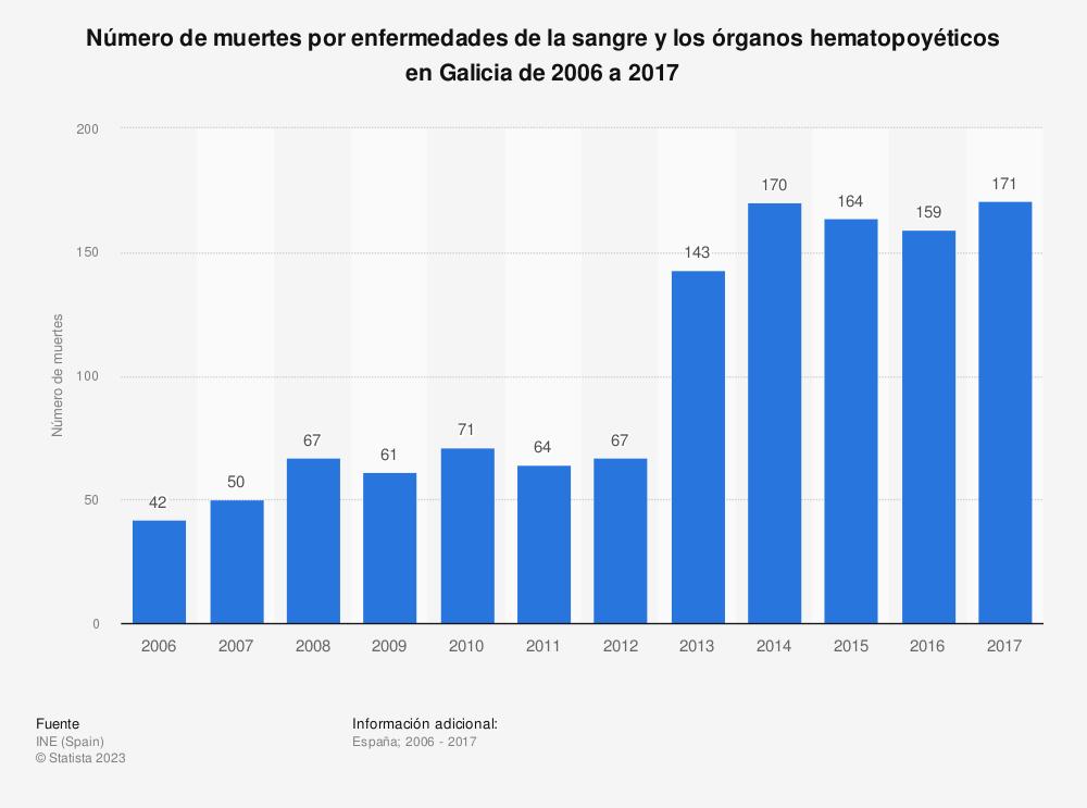 Estadística: Número de muertes por enfermedades de la sangre y los órganos hematopoyéticos en Galicia de 2006 a 2017 | Statista