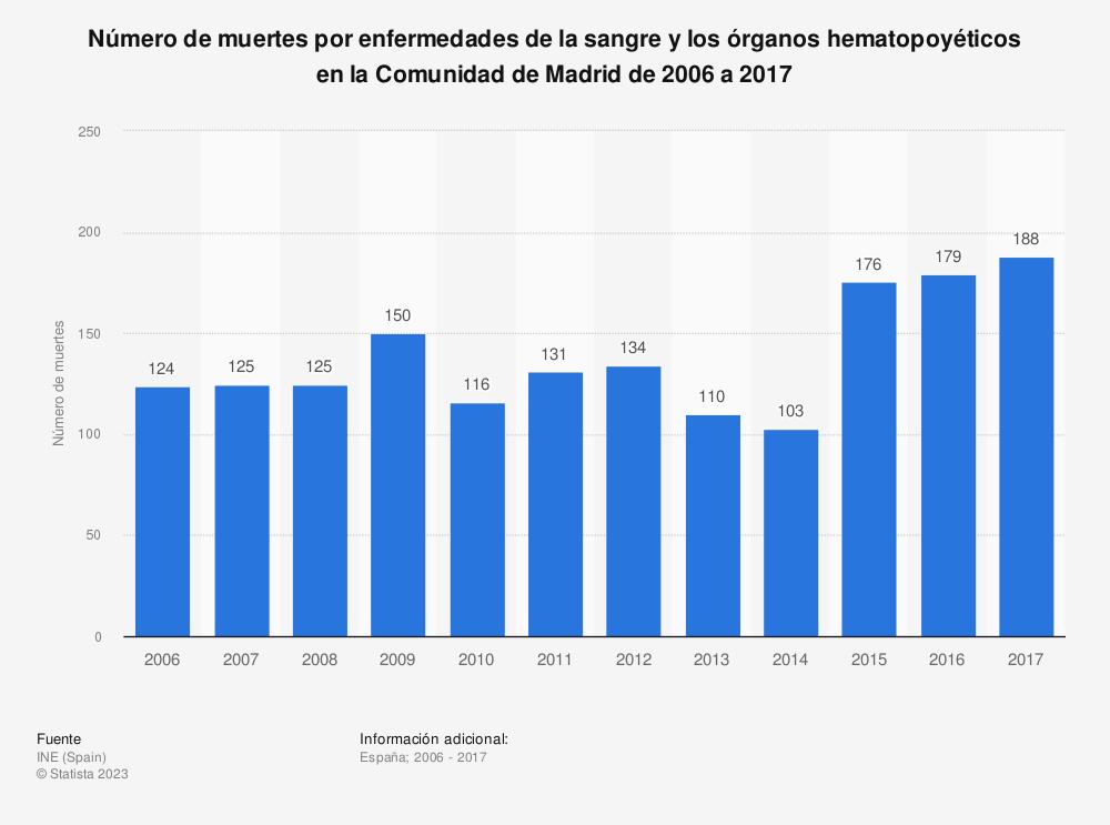 Estadística: Número de muertes por enfermedades de la sangre y los órganos hematopoyéticos en la Comunidad de Madrid de 2006 a 2017 | Statista