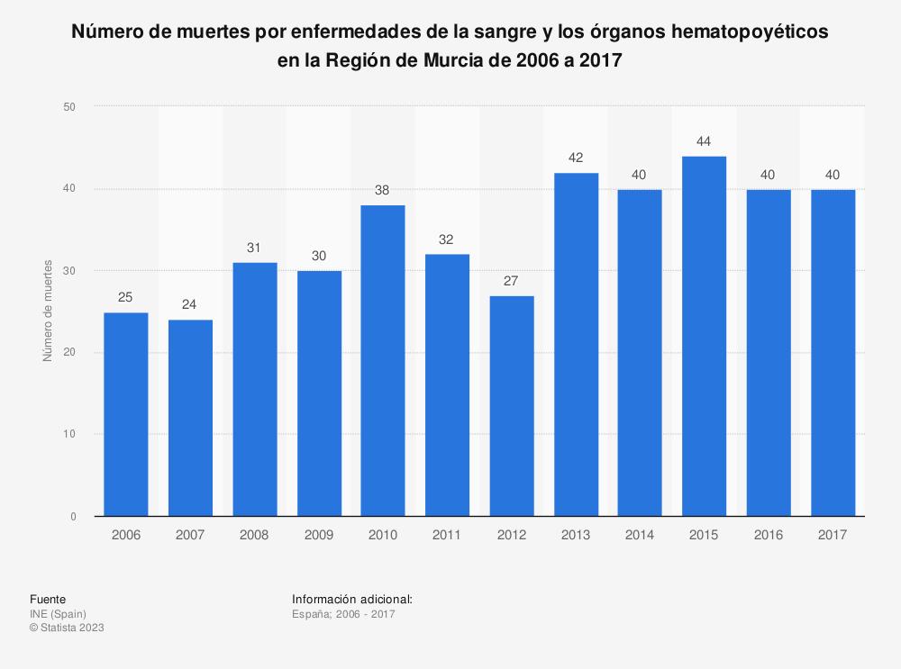 Estadística: Número de muertes por enfermedades de la sangre y los órganos hematopoyéticos en la Región de Murcia de 2006 a 2017 | Statista