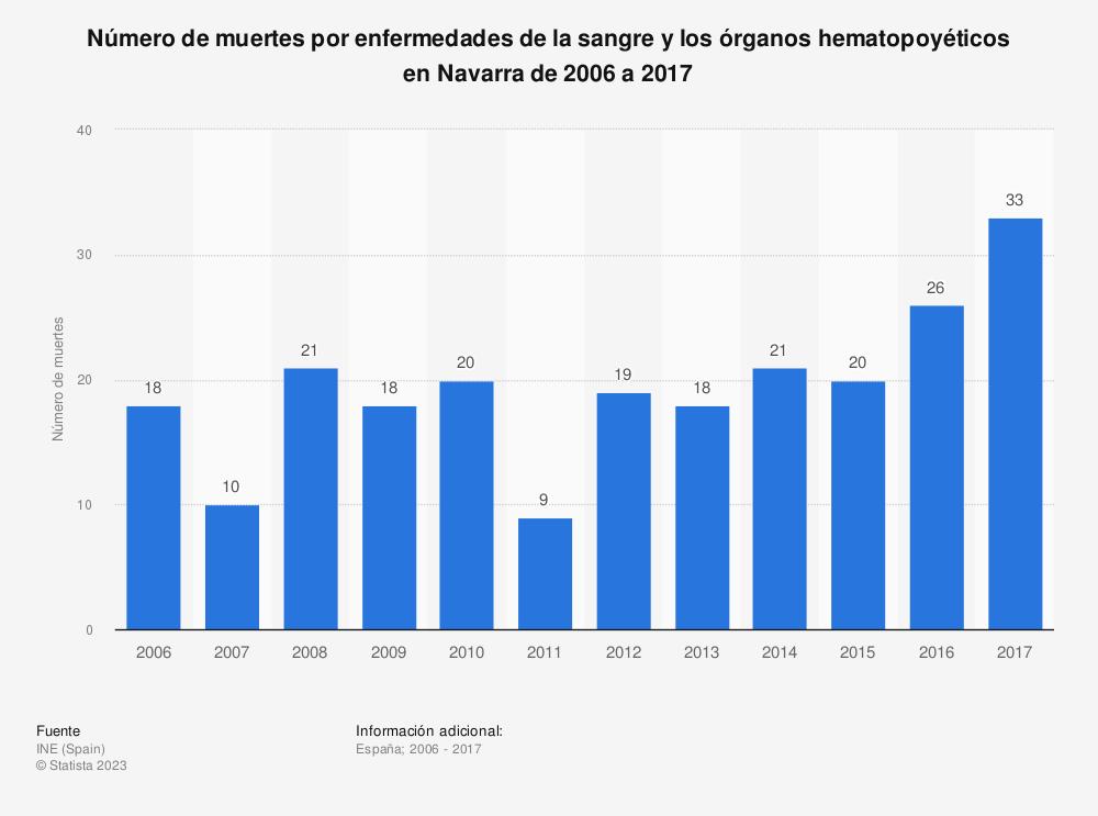 Estadística: Número de muertes por enfermedades de la sangre y los órganos hematopoyéticos en Navarra de 2006 a 2017 | Statista