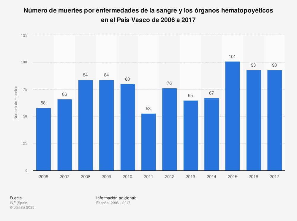 Estadística: Número de muertes por enfermedades de la sangre y los órganos hematopoyéticos en el País Vasco de 2006 a 2017 | Statista