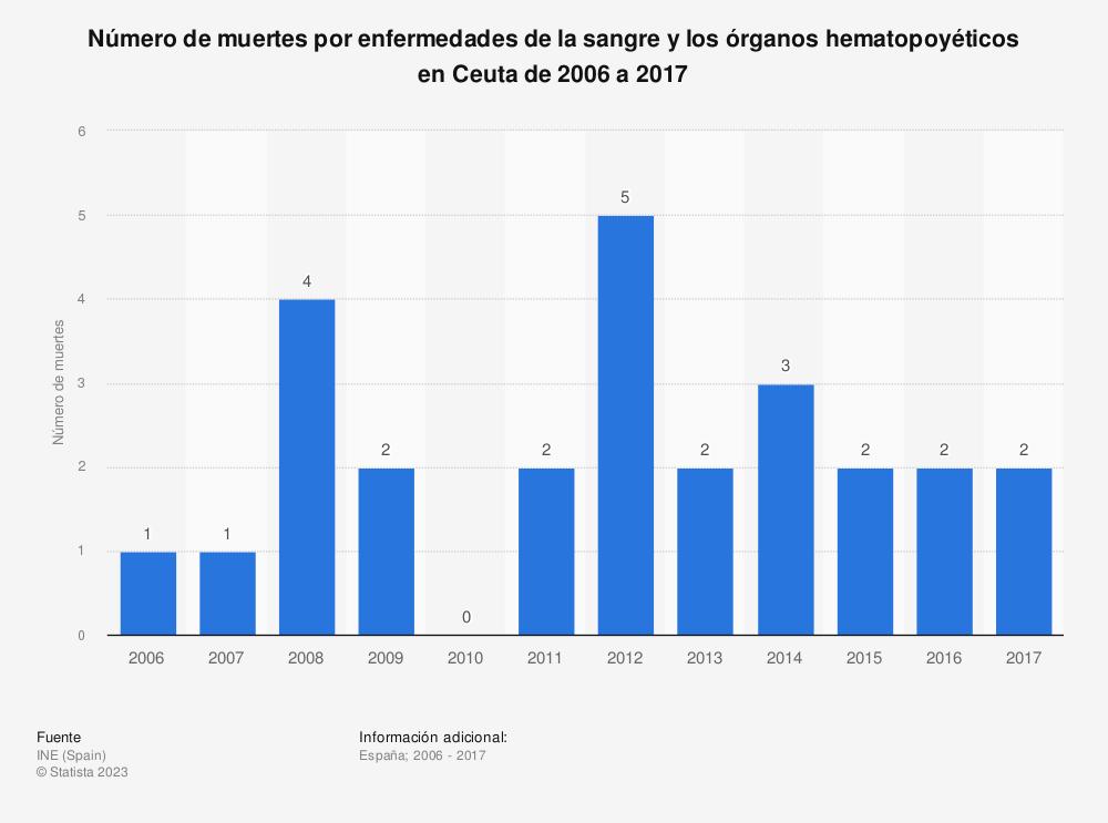 Estadística: Número de muertes por enfermedades de la sangre y los órganos hematopoyéticos en Ceuta de 2006 a 2017 | Statista