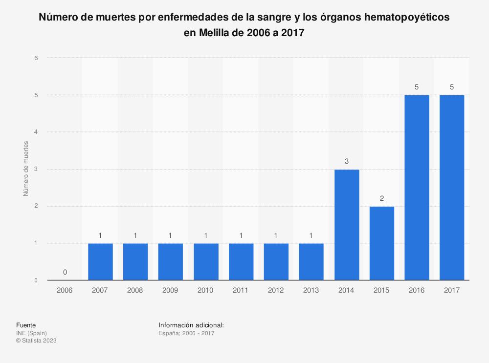 Estadística: Número de muertes por enfermedades de la sangre y los órganos hematopoyéticos en Melilla de 2006 a 2017 | Statista