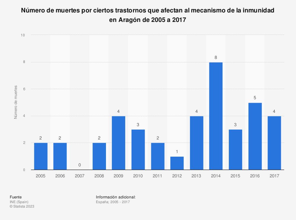 Estadística: Número de muertes por ciertos trastornos que afectan al mecanismo de la inmunidad en Aragón de 2005 a 2017 | Statista